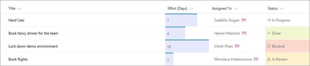 Office 365 – SharePoint Online – Column formatting arriving – My