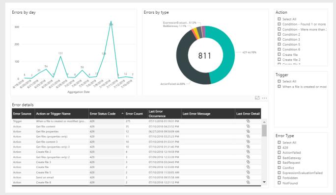 Flow analytics showing 429 error