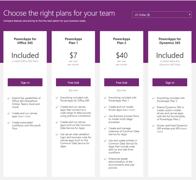 PowerApps – Office 365, P1, P2 or Dynamics 365 – SharePains